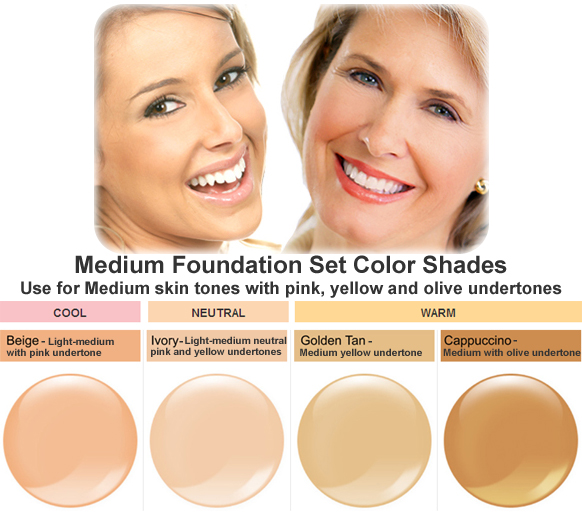 Foundation Kits